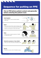 Transmission Based Precautions - Sequence for putting on PPE